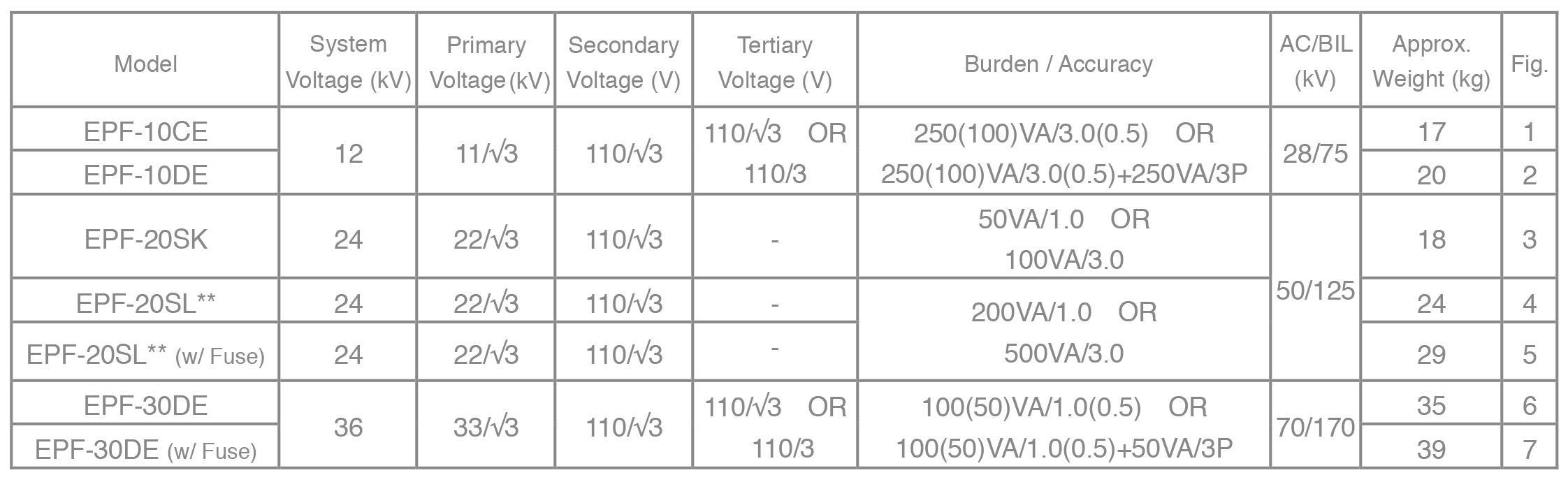 Single-Pole Potential Transformers (or Three-Phase PT + GPT) - Selection Table