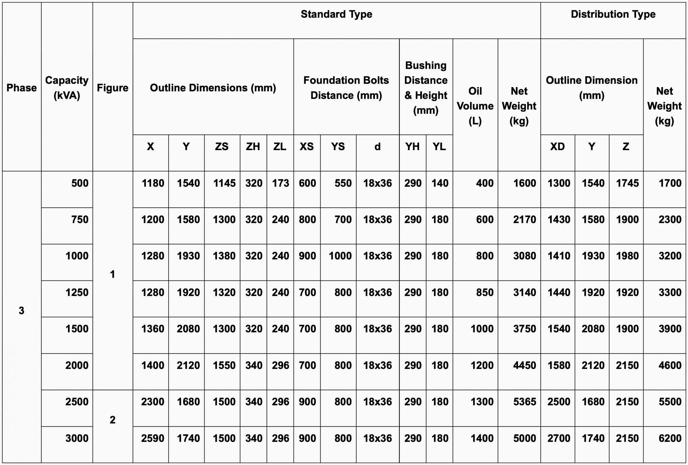 Medium-Voltage Oil-Immersed Transformers (500—3000 kVA) High