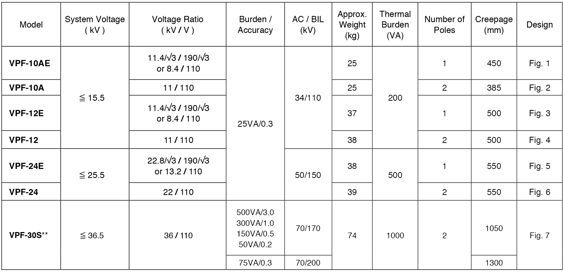 Outdoor-Type Potential Transformers for Billing (Epoxy-Cast), VPF Series - Selection Table